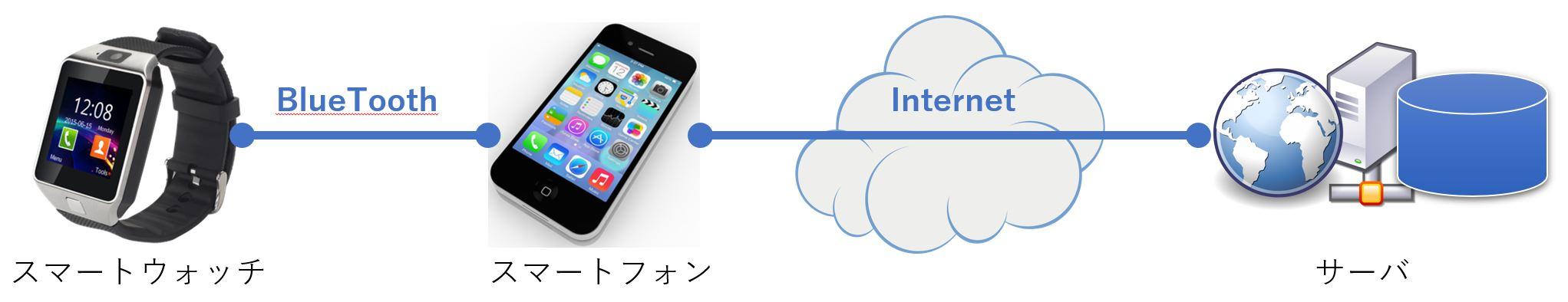 スマートウォッチ-BlueTooth-スマートフォン-インターネット回線-サーバ